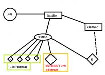 一台电脑桥接两个局域网并共享上网