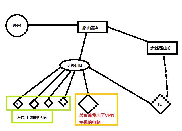 一台电脑桥接两个局域网并共享上网 局域网 XP VPN 软件技巧  第1张