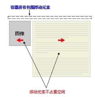 CSS清除浮动 HTML/XHTML CSS Web  第1张